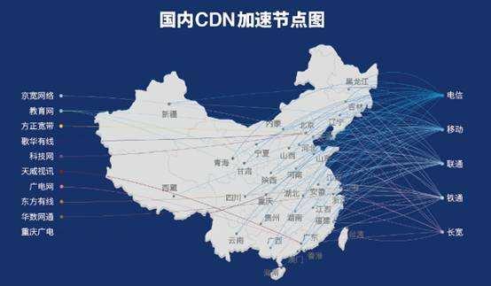 如何做cdn加速器给网站加速